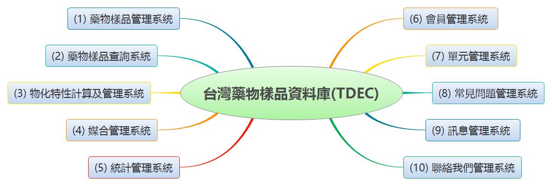 TDEC System Organization